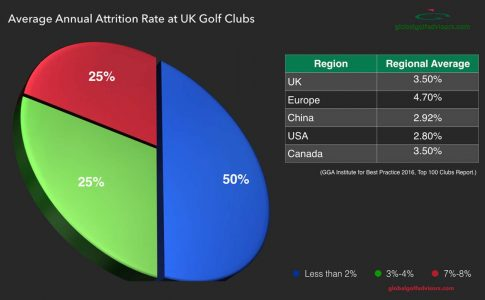 Noteworthy European Golf Club Trends in 2017