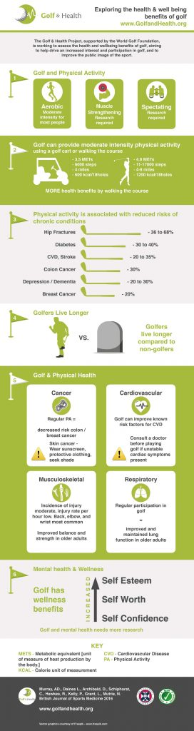 golf-and-health_infographic_main_web