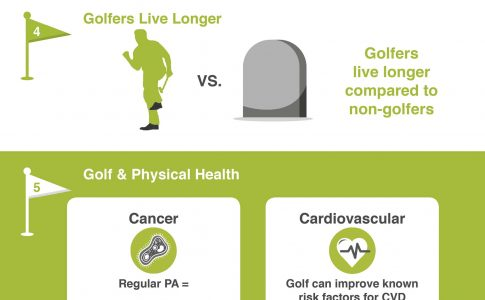 [INFOGRAPHIC] Exploring the Health & Well Being Benefits of Golf